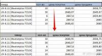 Результат работы макроса форматирования заголовка таблицы