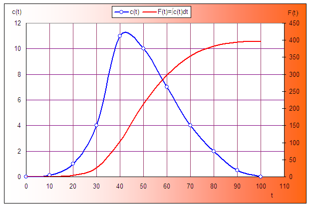 Скриншот примера использования надстройки мат.анализа в Excel для интегрирования табличной функции