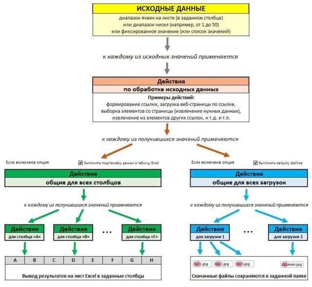 Структура программы «Парсер сайтов»