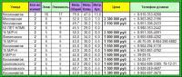 Результат обработки объявлений - таблица на листе Excel
