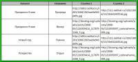 Вид исходный таблицы со ссылками на картинки в интернете