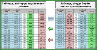 Сравнение столбцов в Excel, и подстановка значений в таблицу
