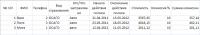 Таблица с заполненными данными по клиентам
